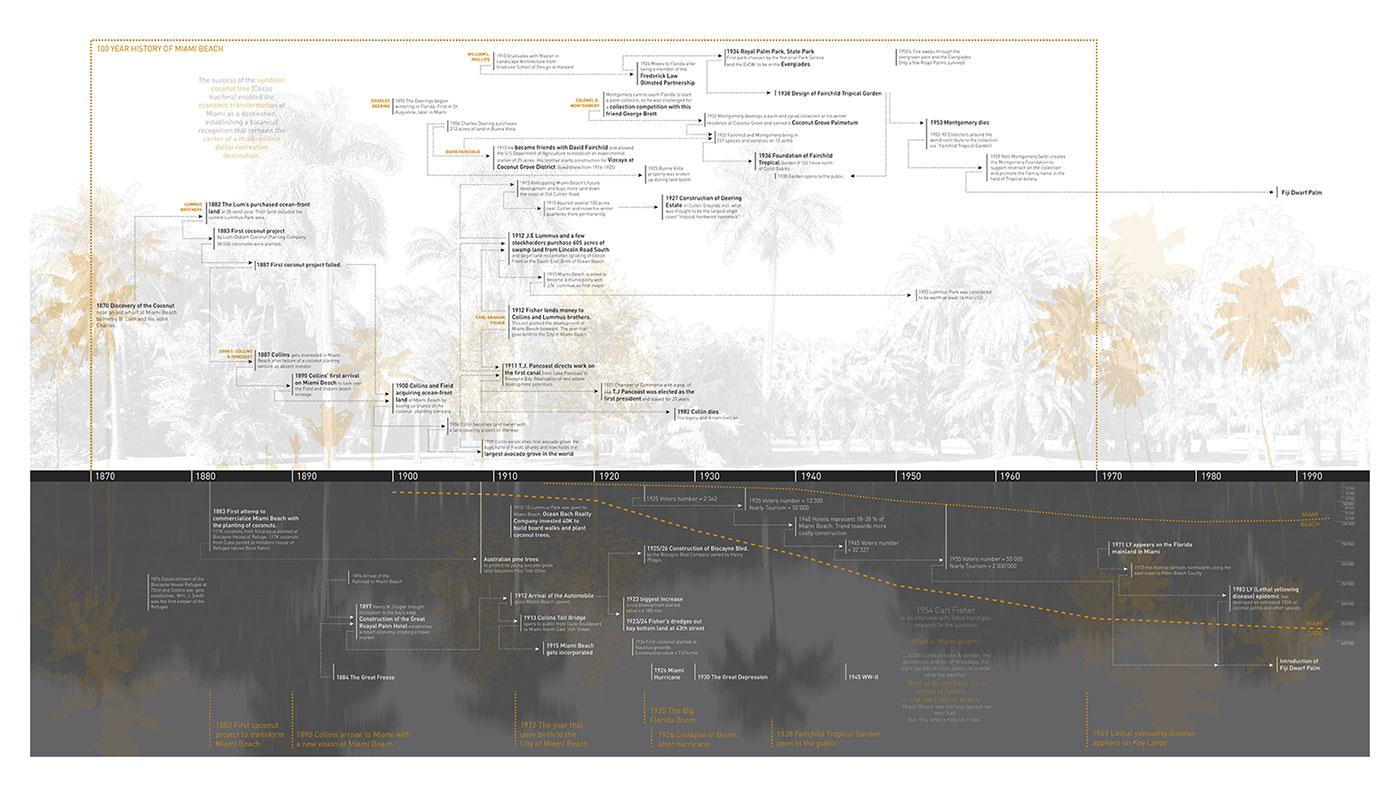 Time Line of Miami Beach