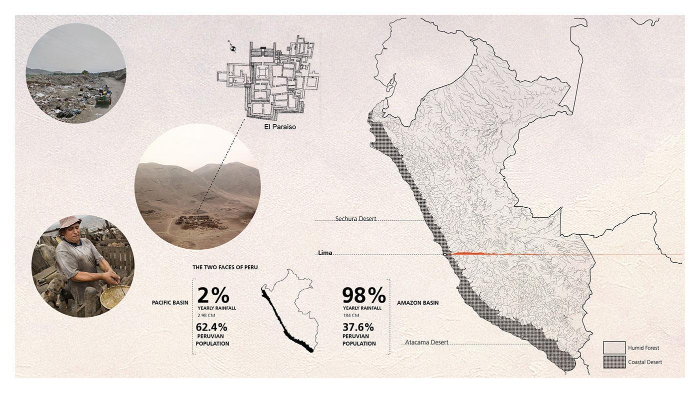 Territorial Analysis of Lima