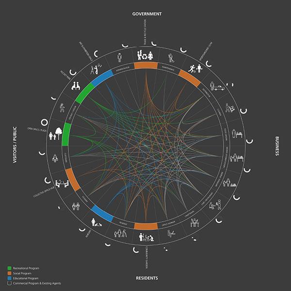 Socio-Economic Diagram of Market Custodians